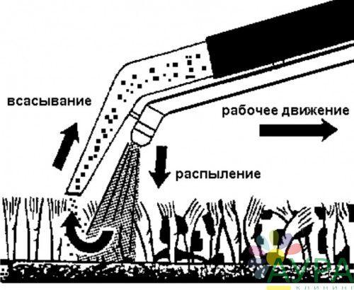 удаление пятен мягкой мебели Дмитров